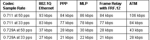 پهنای باند مورد نیاز برای راه اندازی سیپ ترانک