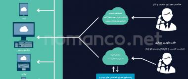 تلفن گویای مجازی و مقایسه با مرکز تلفن اینترنتی